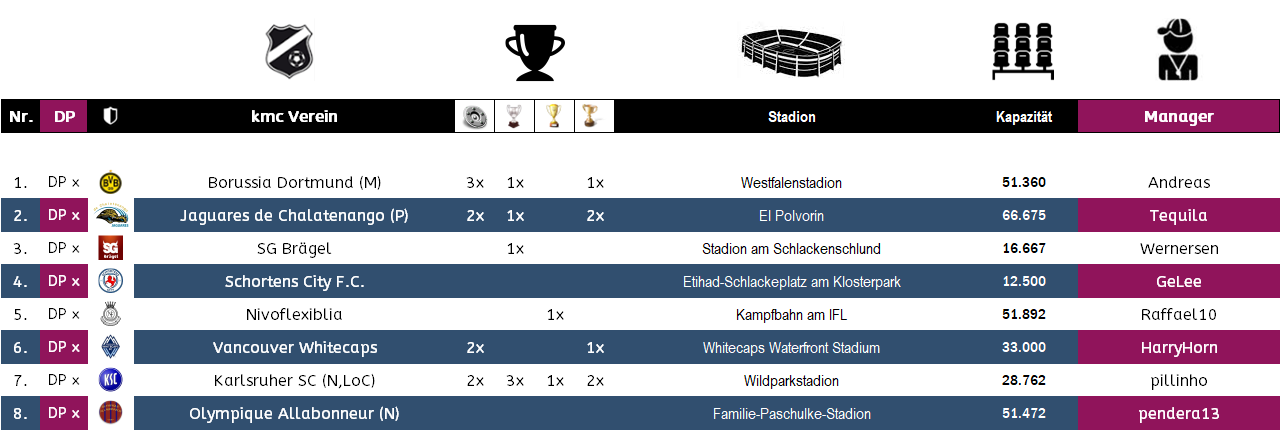 Gewinner Europameisterschaft